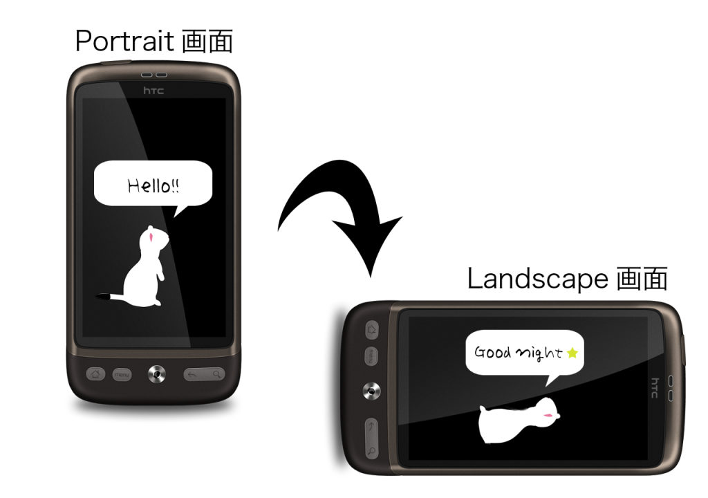 スマートフォンには縦画面と横画面が存在する。