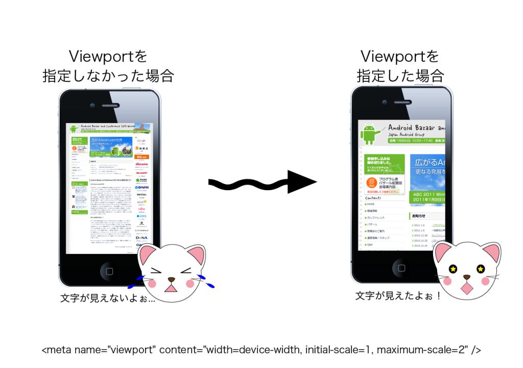 viewportの設定前と設定後の比較